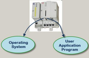Step by Step Procedure of PLC Programming in Industries