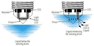 Level Detection Using Optical Sensors