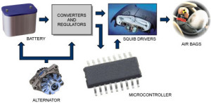 Embedded Airbag System
