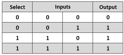 Truth Table for 2 to 1 Multiplexer