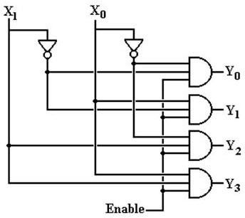 2-to-4 Decoder Logic Circuit