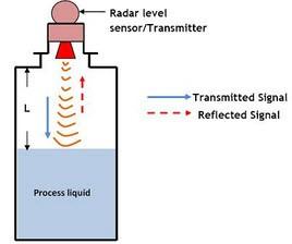 Level Detection Using Radar Level Sensor