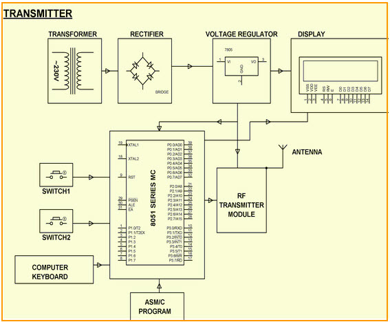 Secret Code Enabled Secure Communication using RF Technology Block Diagram