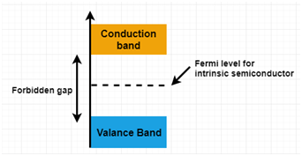 Fermi level for intrinsic semiconductor