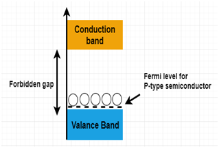 Fermi level for P-type Semiconductor