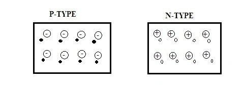 charge-representation-of-p-type-and-n-type