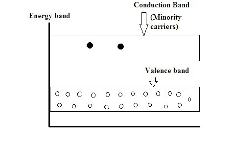 Energy Band Diagram of P-Type Semiconductor