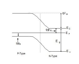 Energy Band of Reverse Biased Diode