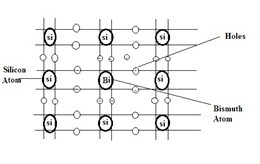 Formation of N-Type Semiconductor