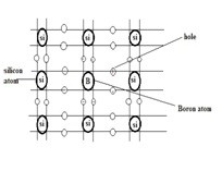Formation of P-Type Semiconductor