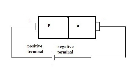 P-N Junction Diode Working in Forward Bias