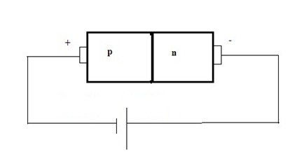P-N Junction Diode Working in Reverse Bias