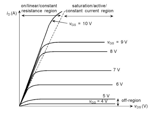 I-V Characteristic of N-Channel MOSFET