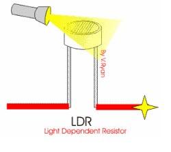Working Principle of LDR