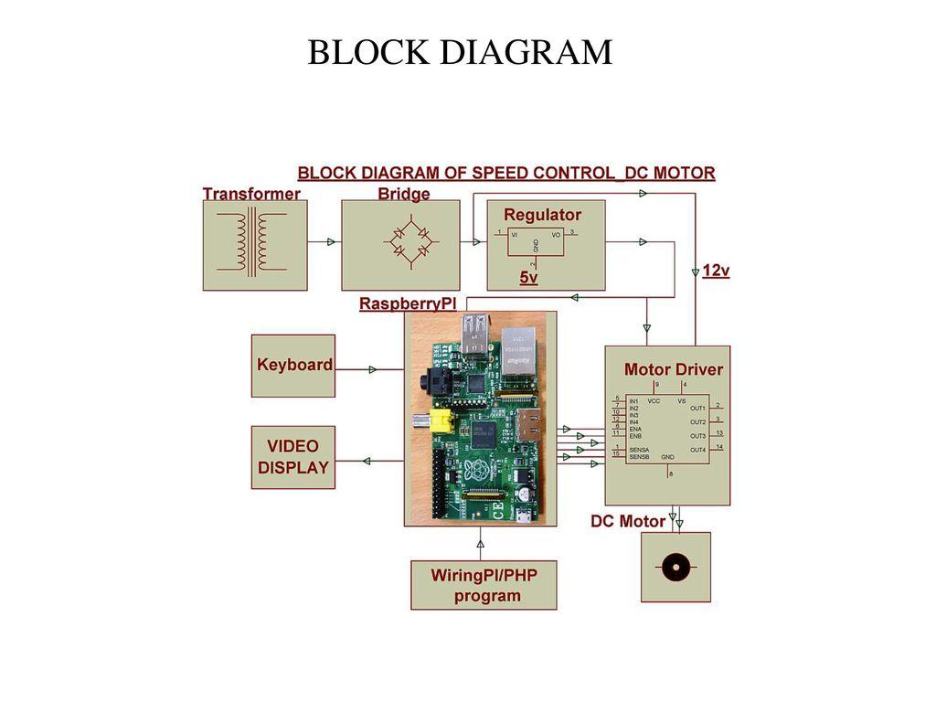 Raspberry Pi based Motor Speed Control Block Diagram