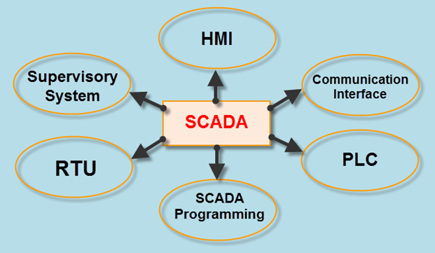 Basics of SCADA