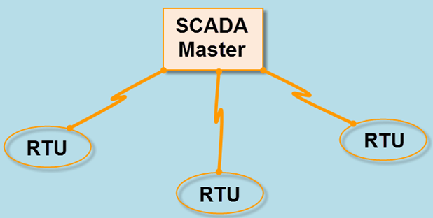 Monolithic or Early SCADA Systems