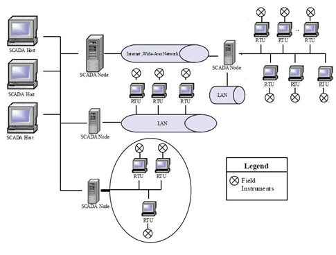 Architecture of SCADA