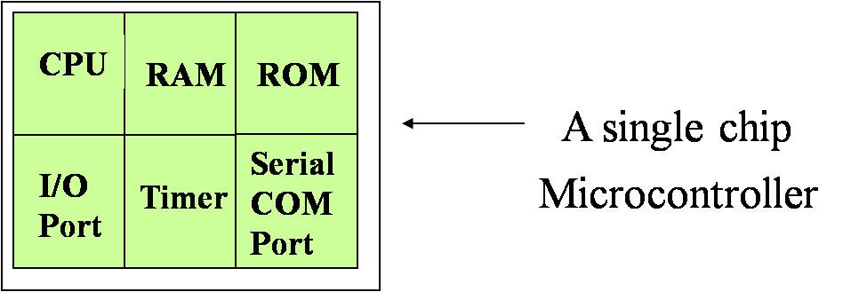 Sine Pulse Width Modulation (SPWM) and Its Working