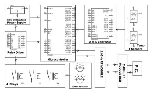 Wireless SCADA Block Diagram