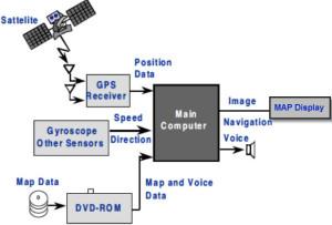 Embedded Navigational System