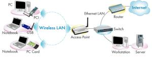 Wireless Networking WiFI
