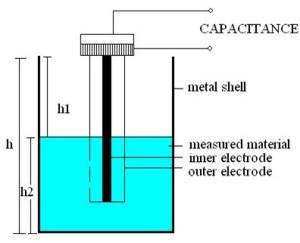 Level Detection Using Capacitance Sensor