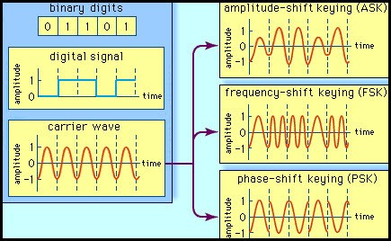 What is Modulation? Different Types of Modulation Techniques