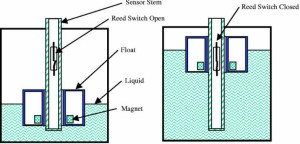 Level Detection Using a Float Sensor