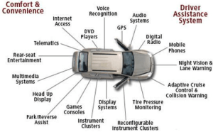 Embedded System in Automobiles