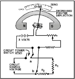 Circuit working with an ohmmeter