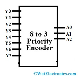 8 to 3 Priority Encoder