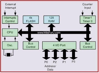 Architecture 8051 Microcontroller and Block Diagram with