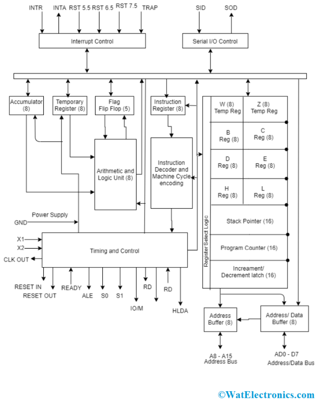 8085 architecture : pin diagram and its addressing modes  watelectronics.com