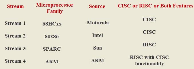 Embedding a Microprocessor