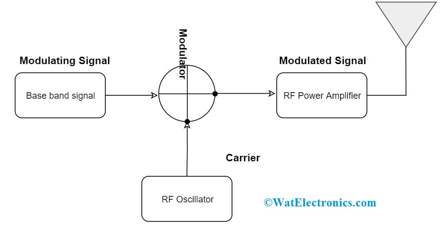 AM Block Diagram