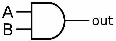 AND Gate Symbol