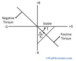 Admittance Diagram