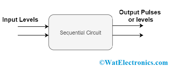 Asynchronous Sequential Circuit