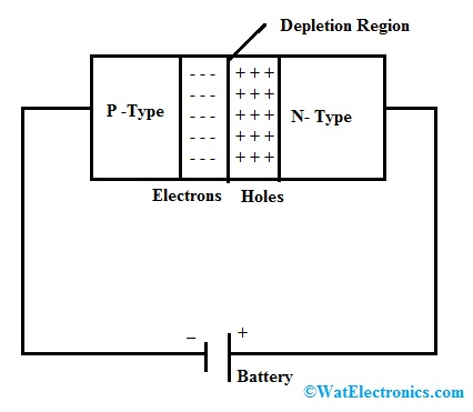 Avalanche Diode Working
