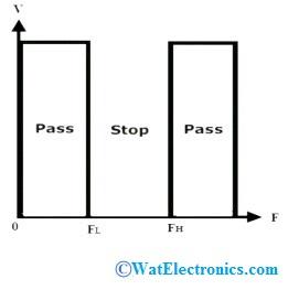 Band Stop Filter Characteristics
