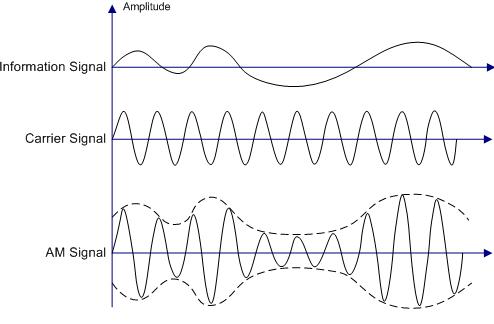 Basic Amplitude Modulated Wave