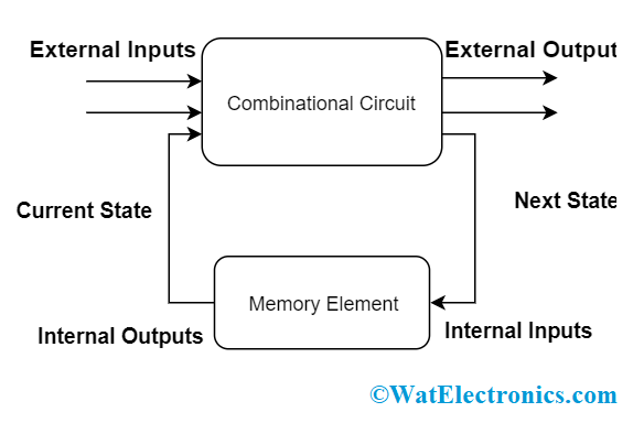 Basic Sequential Circuit
