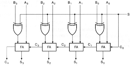 Binary Adder or Subtractor