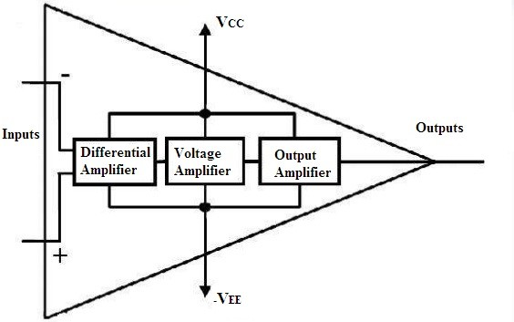 Operational Amplifier (Op-amp) : Working and Its TypesWatElectronics.com