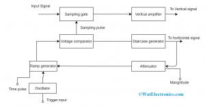 Block Diagram of Sampling Oscilloscope