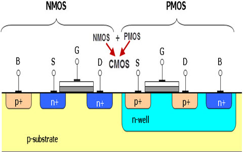 CMOS Technology and NMOS Technology