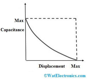 Capacitance Vs Displacement Curve
