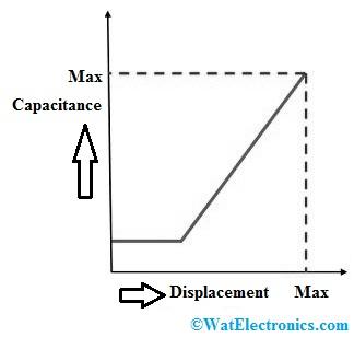 Capacitance Vs Displacement