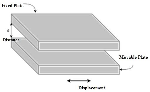 Capacitive Transducer Construction